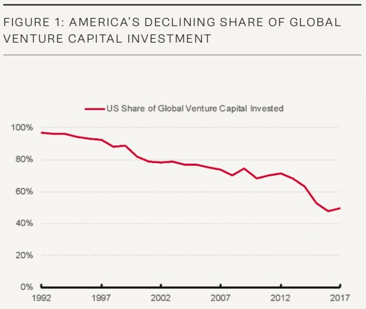 graph of U.S. declining share of global venture capital investment