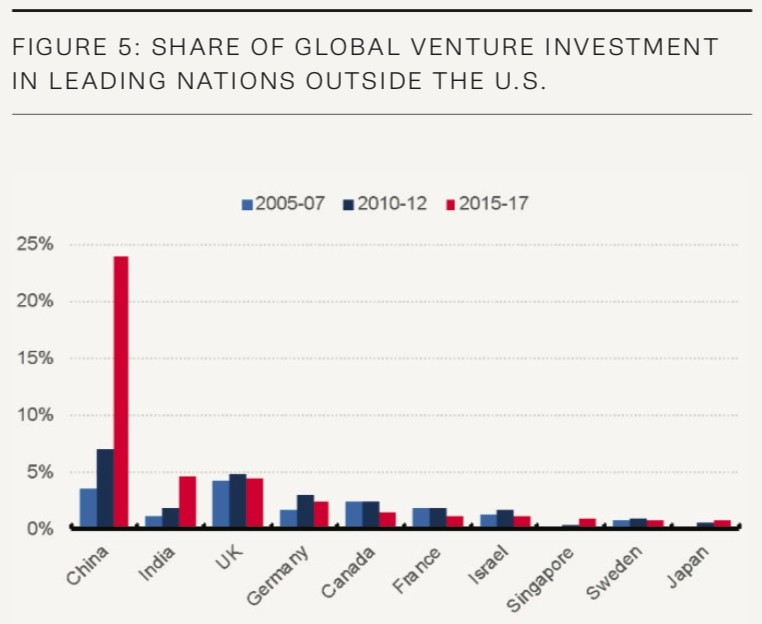 a bar graph of global venture investment outside U.S.