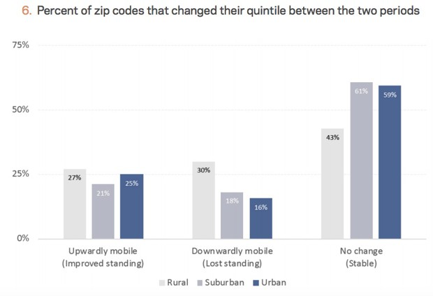 percent of zip codes that changed their quintile