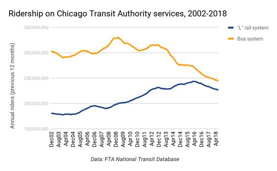 A Transportation Platform for Chicago's Next Mayor