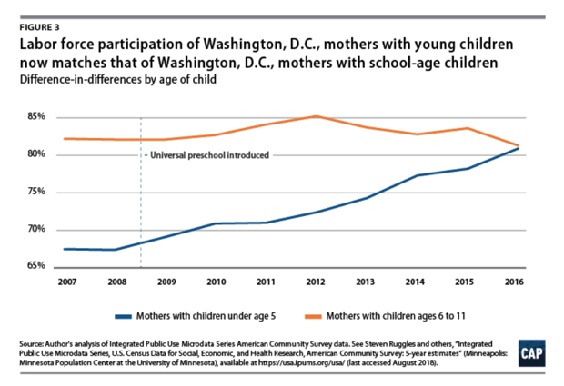 A chart shows labor force participation in Washington, D.C., for mothers with children under 5 and between 6 and 11.