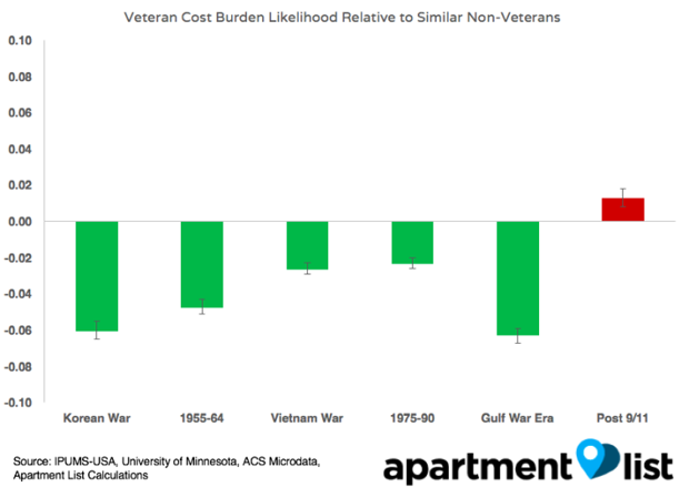 Today's Vets First Generation Without Key Housing Advantage