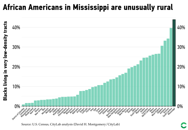 Share of African-American population in each state living in very low-density Census tracts.