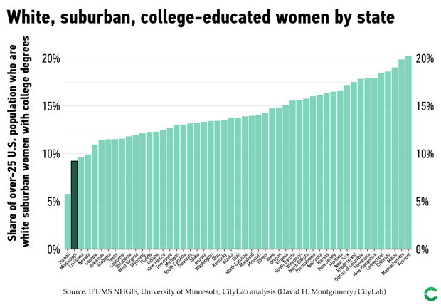 Each state's rate of white, college-educated suburban women.