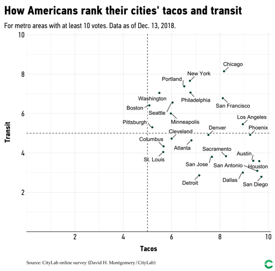 A graph showing the results of the poll in which we asked readers to rate their city's tacos and transit.