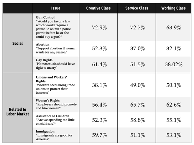 table of the responses different classes have to social and labor issues