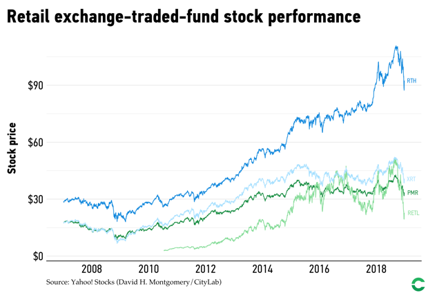 Retail-focused stock funds have had mixed results over the past decade