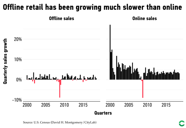 Online and offline retail sales have grown, but online sales have grown faster