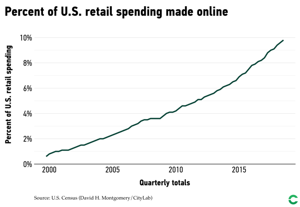 Americans are buying a larger share of goods online every year