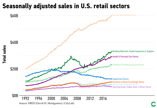 Some retail sectors have stagnated or declined, while others have seen sales boom