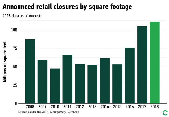 U.S. Retail closures hit a 10-year high in 2018
