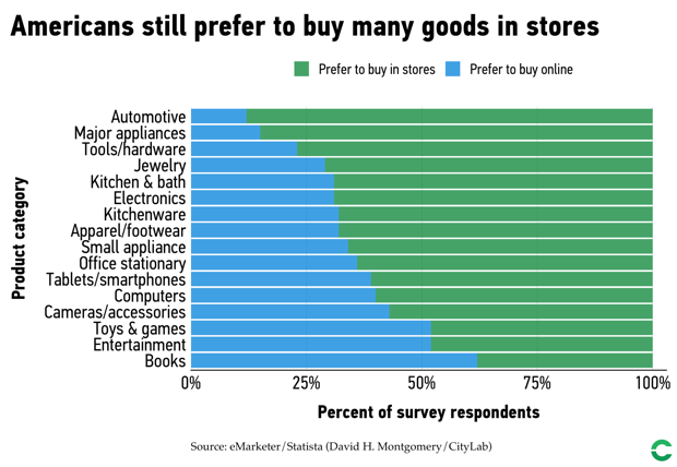 Which products Americans prefer to buy online versus in stores