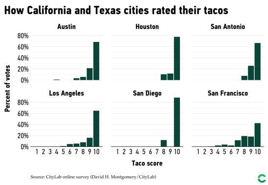 Data on how residents of California and Texas cities rated their tacos.
