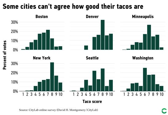 Graphs showing some cities where residents don't agree on local taco quality.
