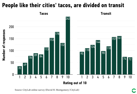 Distribution of votes about cities' tacos and transit quality.