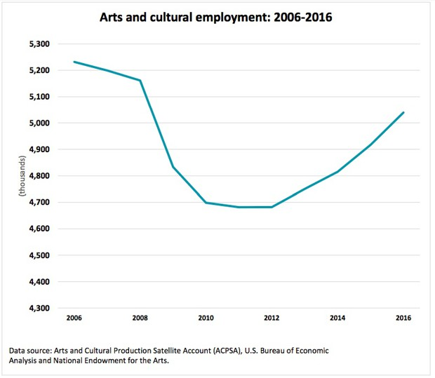 a chart showing arts and cultural employment from 2006 to 2016