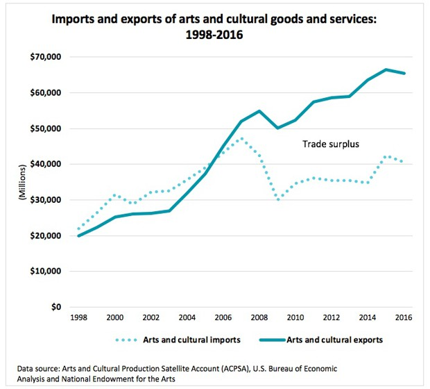 a chart showing the trade surplus for U.S. arts and culture goods and services
