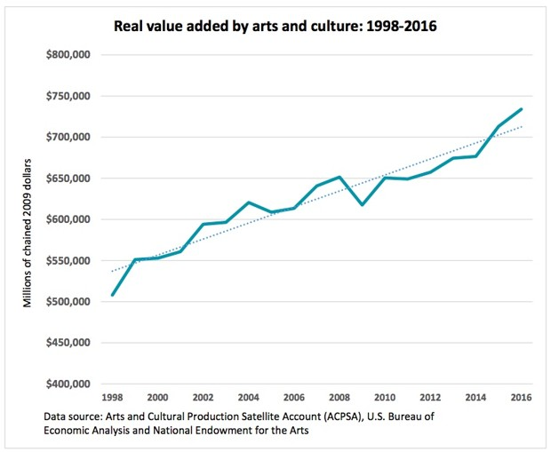 a chart of real value added by arts and culture