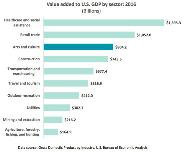 a chart of value added to the U.S. GDP by sector of the economy