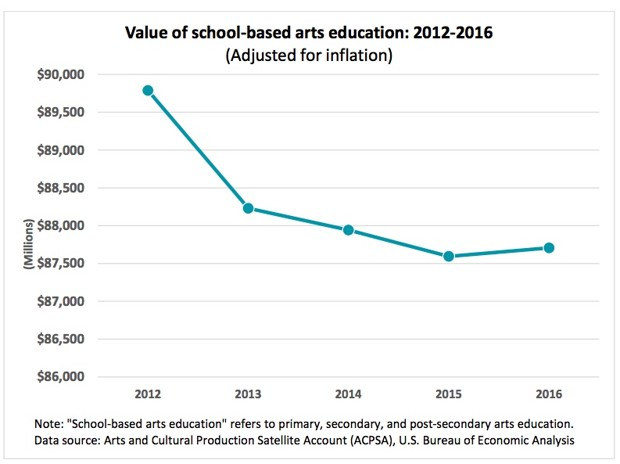 a chart showing the value of school-based arts education adjusted for inflation