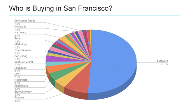 San Francisco, the City That Apps Built, or Destroyed - The