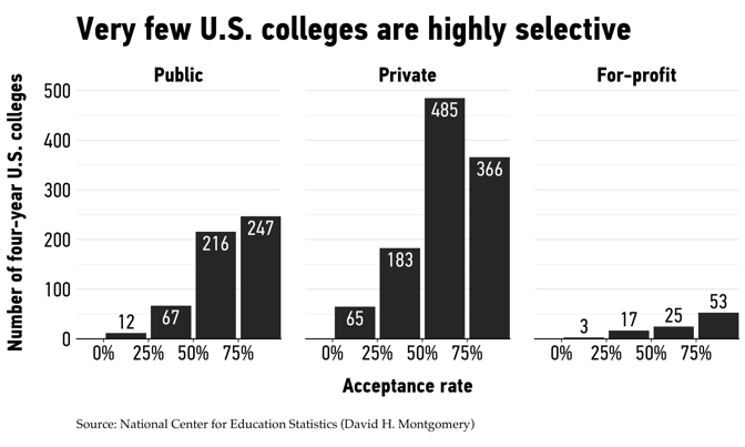 From Harvard to UChicago, Elite Colleges Are an Anomaly - The Atlantic