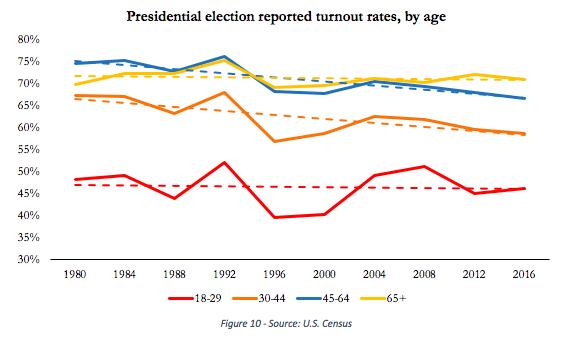 Young Democrats May Control the Political Future - The Atlantic