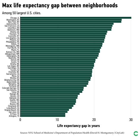 Max life expectancy gap between city neighborhoods