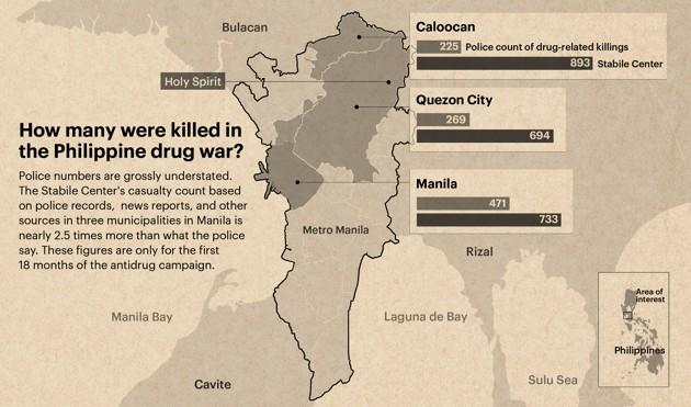 The Uncounted Dead Of Rodrigo Duterte S Philippine Drug War