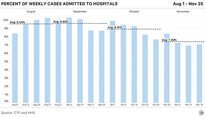 A bar chart showing the percent of weekly cases admitted to hospitals from August 1 to November 25.  In August, 9.54 percent of cases were admitted. In September, 9.60 percent of cases were admitted. In October, 8.91 percent of cases; in November, 7.40 percent of cases.