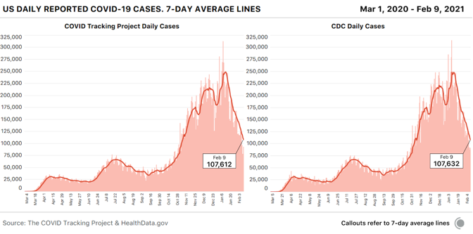 Two bar charts, each overlaid with a seven-day average, showing daily COVID-19 cases. One is from the COVID Tracking Project; the other, the CDC. As of February 9, the two seven-day averages are within 0.018 percent of each other.