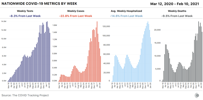 Four bar charts showing weekly COVID-19 metrics: tests, cases, average hospitalizations, and deaths. All four metrics declined this week; cases led the way with an almost 23 percent drop