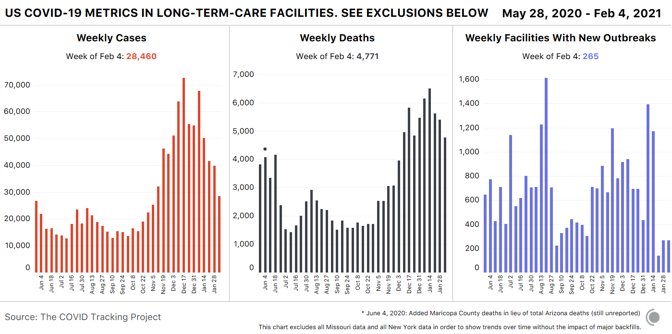 Three bar charts showing key COVID-19 metrics in long-term-care facilities. Cases and deaths have both declined sharply in recent weeks. Graphs exclude data from Missouri and New York State.