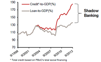 Is China's Historic Credit Bubble About to Pop? - The Atlantic