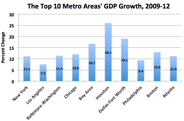 Here Are the 10 Biggest U.S. Cities by GDP—and How They've Grown Houston Metro Area Cities on houston metro area zip codes, boston area cities, california bay area cities, houston most diverse city, greater knoxville area cities,
