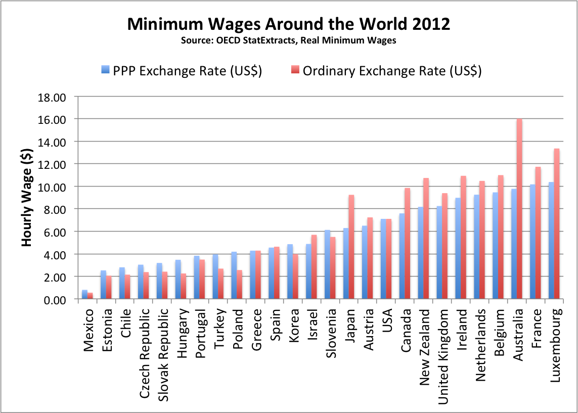 How America S Minimum Wage Really Stacks Up Globally