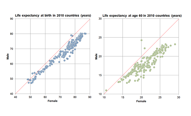 Life expectancy across countries