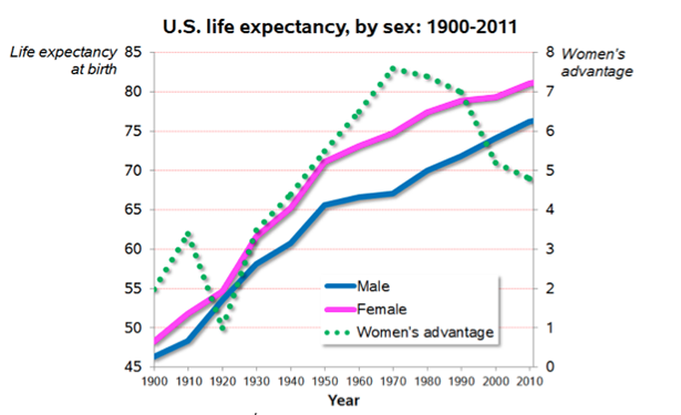 Life expectancy stats