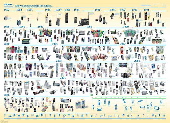 When Dumb Phones Were Cool A Visual History The Atlantic