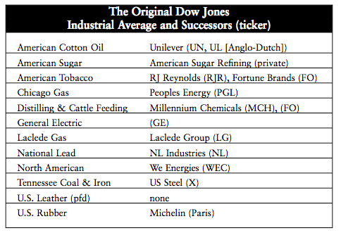 The Dow Jones Industrial Average Is Adorable, Should Never Change - The Atlantic