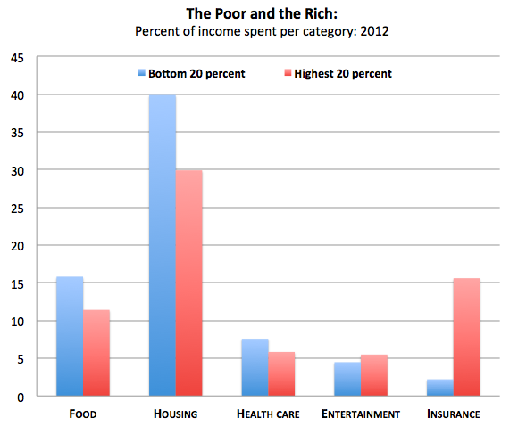 the amount of income spent on housing is an important component of the cost of living the total cost Even if costs fell significantly—by an amount roughly equal to estimates of the increase in cost due to regulation—the vast majority of the poor living in the housing is typically the largest expenditure for most households higher-income households spend less of their income on housing, on average.