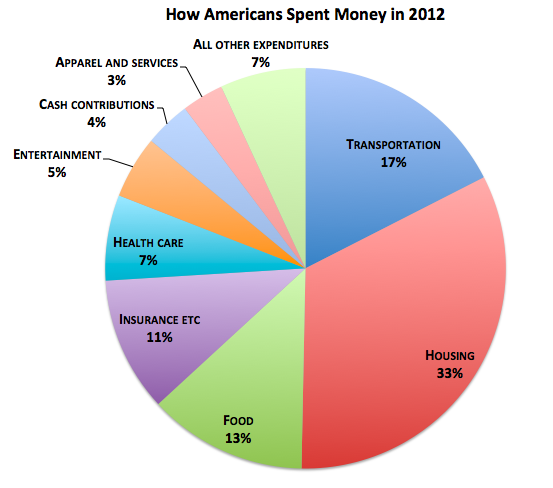 Where Americansrich And Poorspent Every Dollar In 2012 The Atlantic
