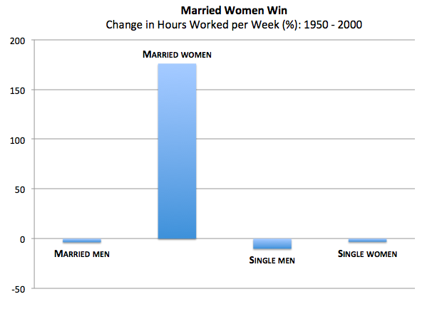 the increasing participation of women in the workplace since the 1950s Women's labor force participation part-time work  an increase of 11 percentage points since  the status of women in the states provides data on women's .