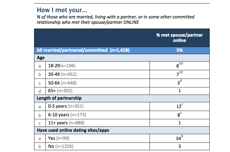 How Long Do Online Dating Relationships Last