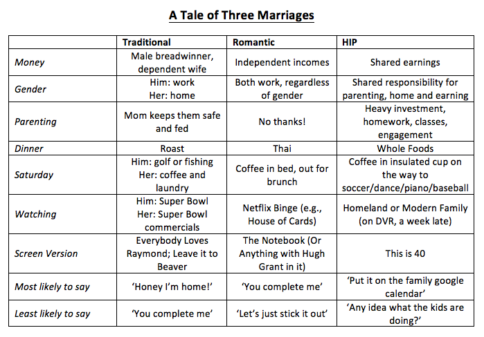 Compare and contrast essay married life and being single