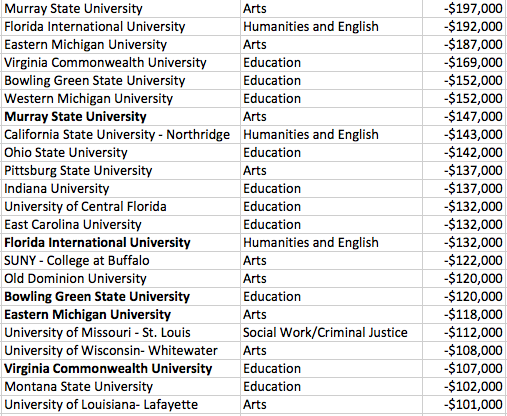 these u s colleges and majors are the biggest waste of