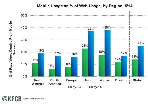Mobile Is Eating Global Attention 10 Graphs On The State