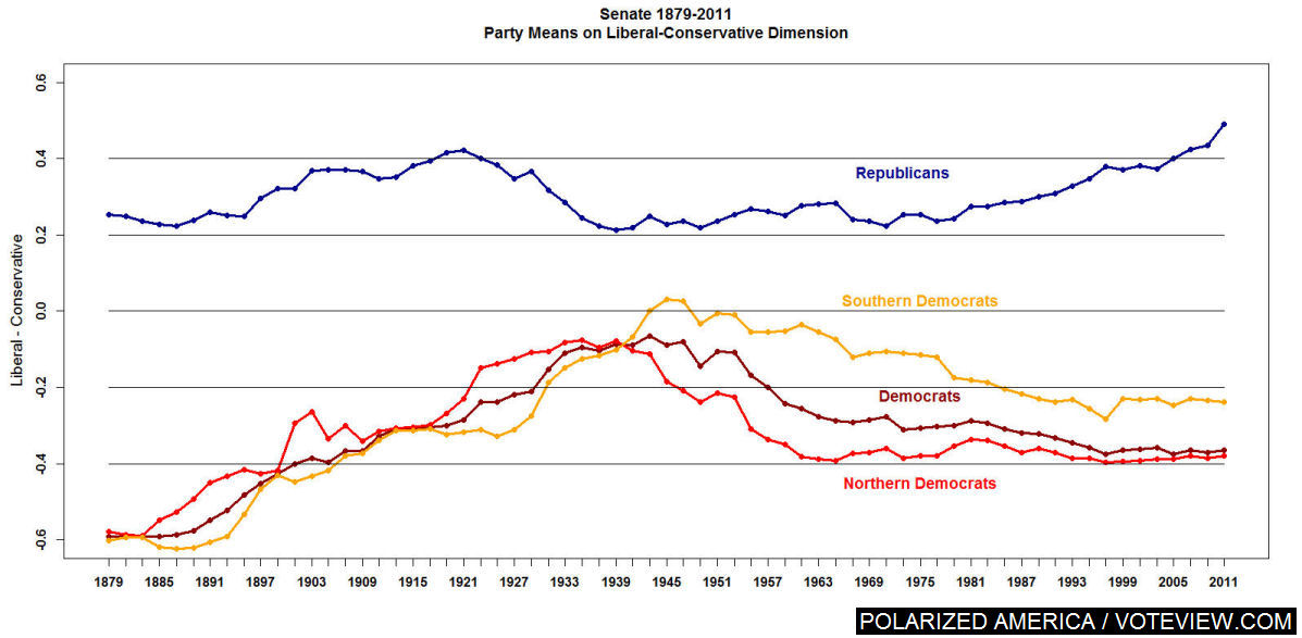 Why This Is Not Just Washington Dysfunction In 1 More Graph