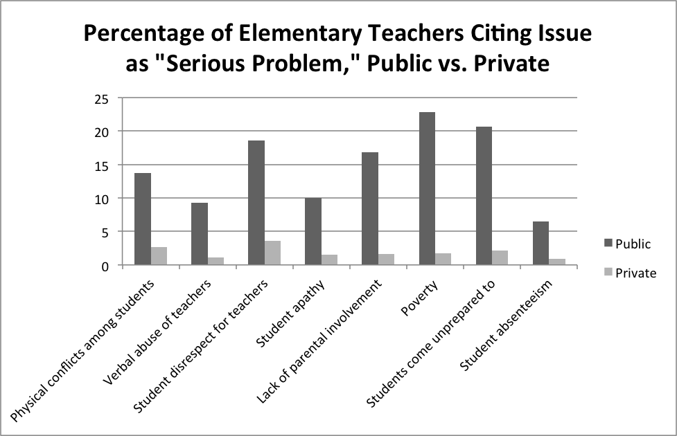 Why Are Private-School Teachers Paid Less Than Public-School