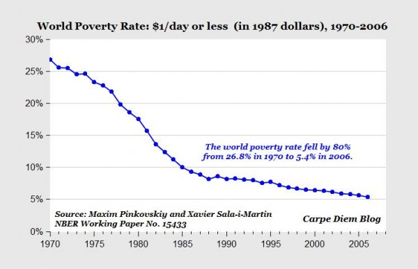 The Worlds Richest People Are As Wealthy As The Poorest - Number of poor in the world
